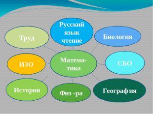 Матема-тика Труд Биология ИЗО СБО Русский язык чтение Физ -ра География Исто