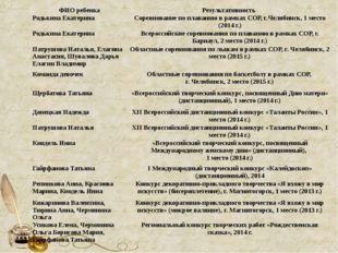 ФИО ребенка Результативность Родькина Екатерина Соревнование по плаванию в ра