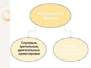Актуальность проекта С Сенсорно-перцептивная деятельность Слуховые, зрительн