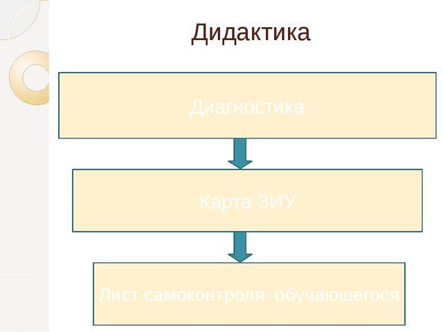 Дидактика Диагностика Карта ЗИУ Лист самоконтроля обучающегося