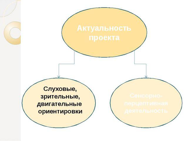 Актуальность проекта С Сенсорно-перцептивная деятельность Слуховые, зрительн...