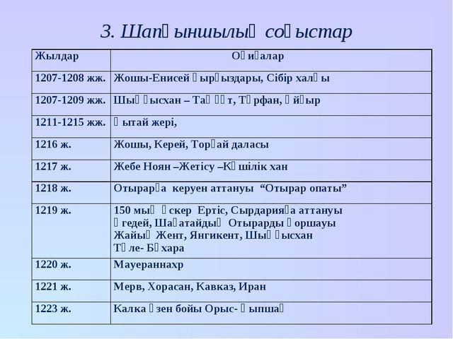 3. Шапқыншылық соғыстар Жылдар Оқиғалар 1207-1208 жж.Жошы-Енисей қырғыздары...