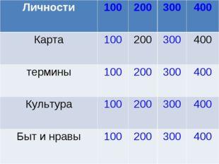 Личности100200300400 Карта100200300400 термины100200300400 Культу