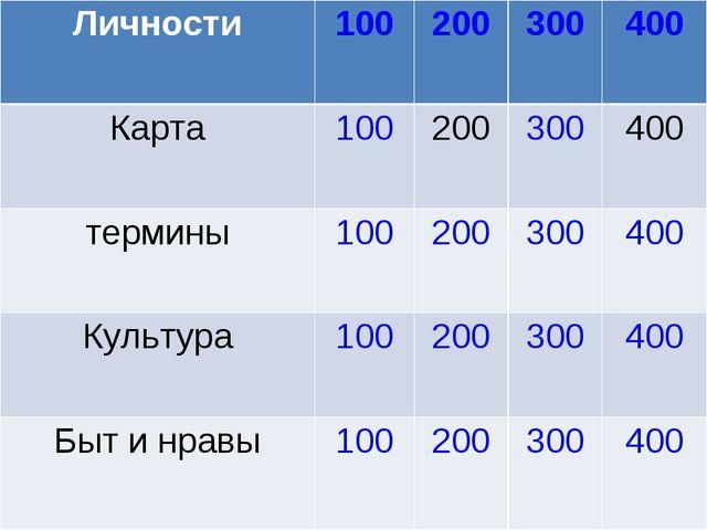 Личности100200300400 Карта100200300400 термины100200300400 Культу...