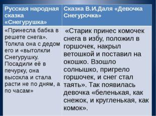 Русская народная сказка «Снегурушка» СказкаВ.И.Даля«Девочка Снегурочка» «Прин