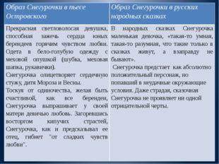 Образ Снегурочки в пьесе Островского Образ Снегурочки в русских народных сказ