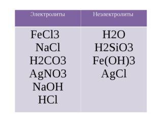 Электролиты Неэлектролиты FeCl3 NaCl H2CO3 AgNO3 NaOH HCl H2O H2SiO3 Fe(OH)3