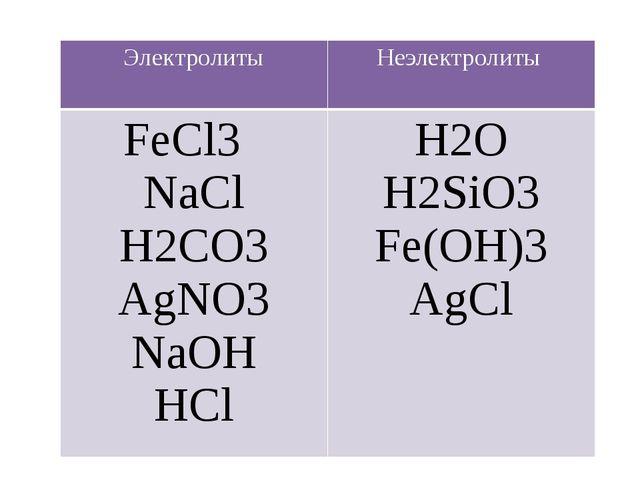 Электролиты Неэлектролиты FeCl3 NaCl H2CO3 AgNO3 NaOH HCl H2O H2SiO3 Fe(OH)3...