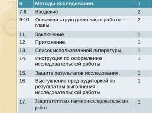 6.Методы исследования.1 7-8.Введение.2 9-10.Основная структурная часть р