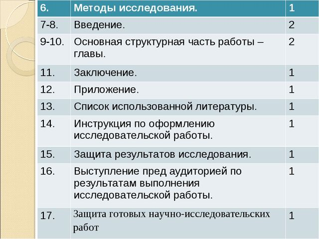 6.Методы исследования.1 7-8.Введение.2 9-10.Основная структурная часть р...