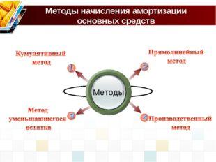Методы начисления амортизации основных средств Методы