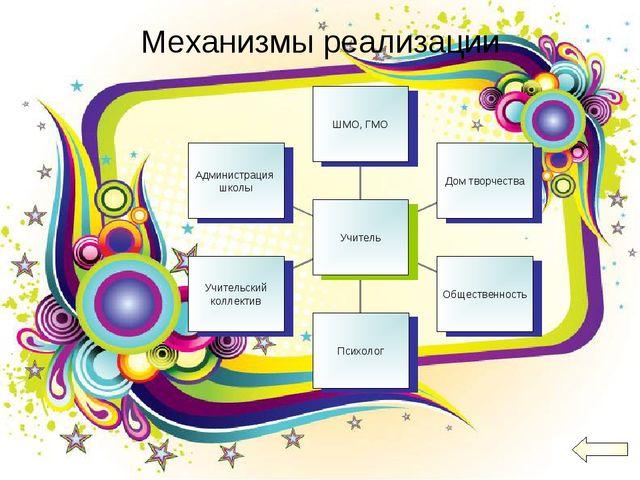 Механизмы реализации