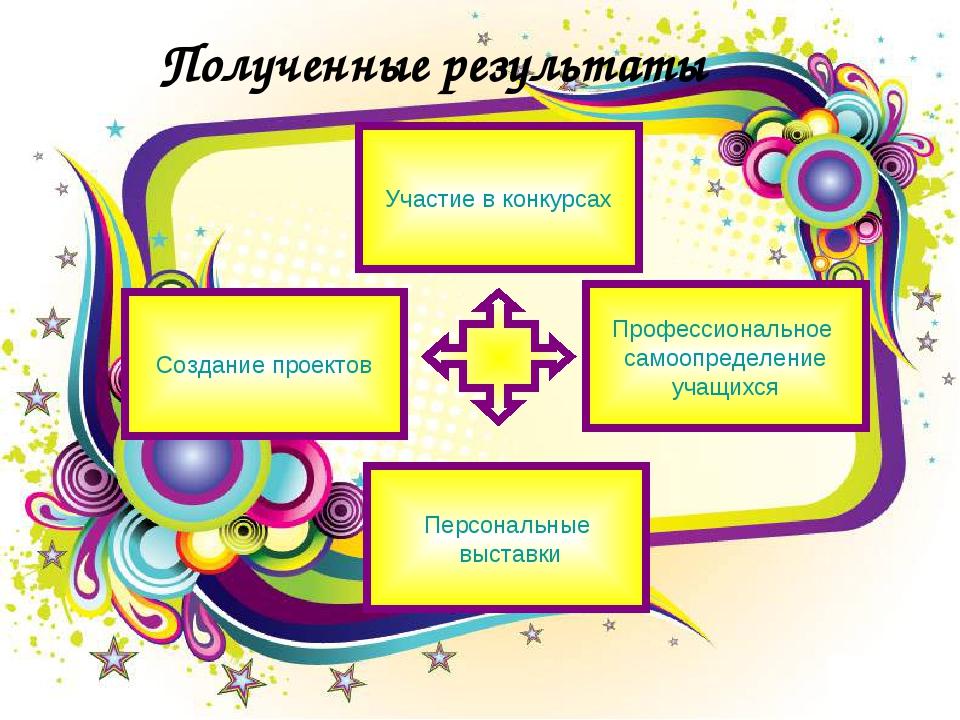 Полученные результаты Создание проектов Участие в конкурсах Персональные выст...