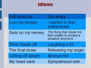 Idioms Felt sorry forGot angry Lost my temperI started to feel sad/worried