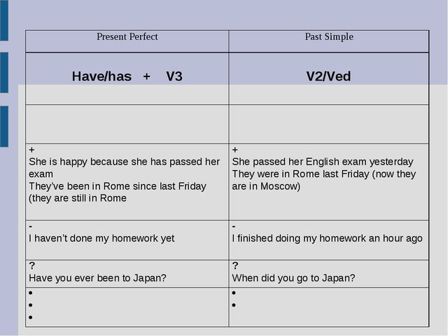 Present PerfectPast Simple  Have/has + V3 V2/Ved     + She is happy...