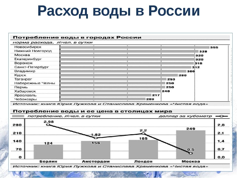 Расход воды в России