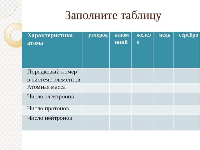 Заполните таблицу Характеристика атома углерод алюминий железо медь серебро П...