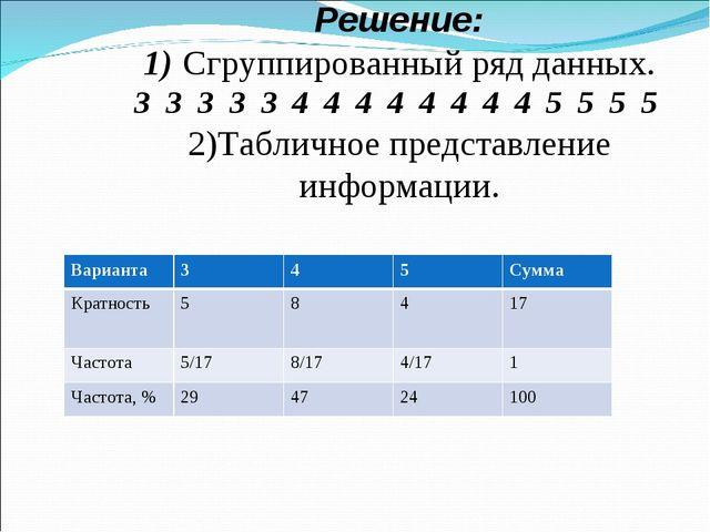 Решение: 1) Сгруппированный ряд данных. 3 3 3 3 3 4 4 4 4 4 4 4 4 5 5 5 5 2)...