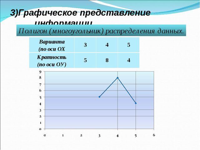 3)Графическое представление информации. Полигон (многоугольник) распределения...