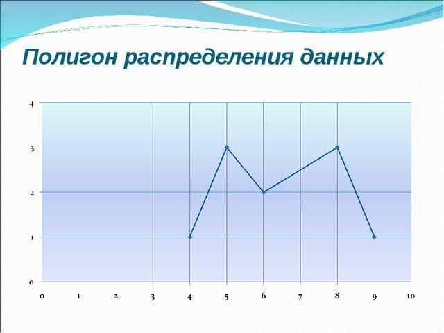 Полигон распределения данных