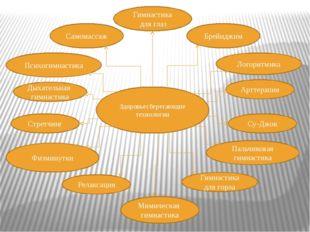 Здоровьесберегающие технологии Гимнастика для глаз Брейнджим Логоритмика Само