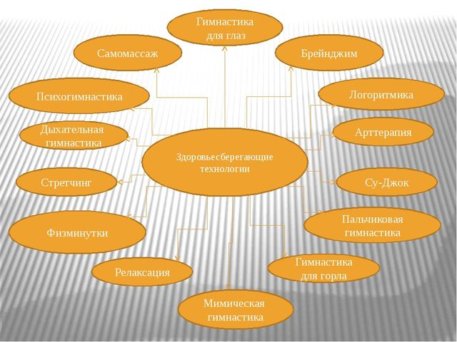 Здоровьесберегающие технологии Гимнастика для глаз Брейнджим Логоритмика Само...