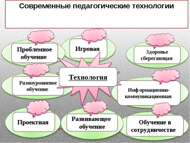 Современные педагогические технологии Информационно-коммуникационная Здоровье...