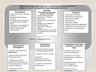 Воспитатель -соблюдение единого речевого режима; -развитие мелкой и общей мот