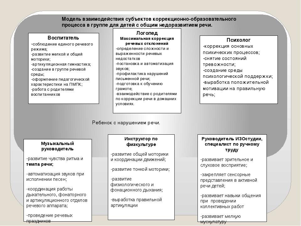 Воспитатель -соблюдение единого речевого режима; -развитие мелкой и общей мот...