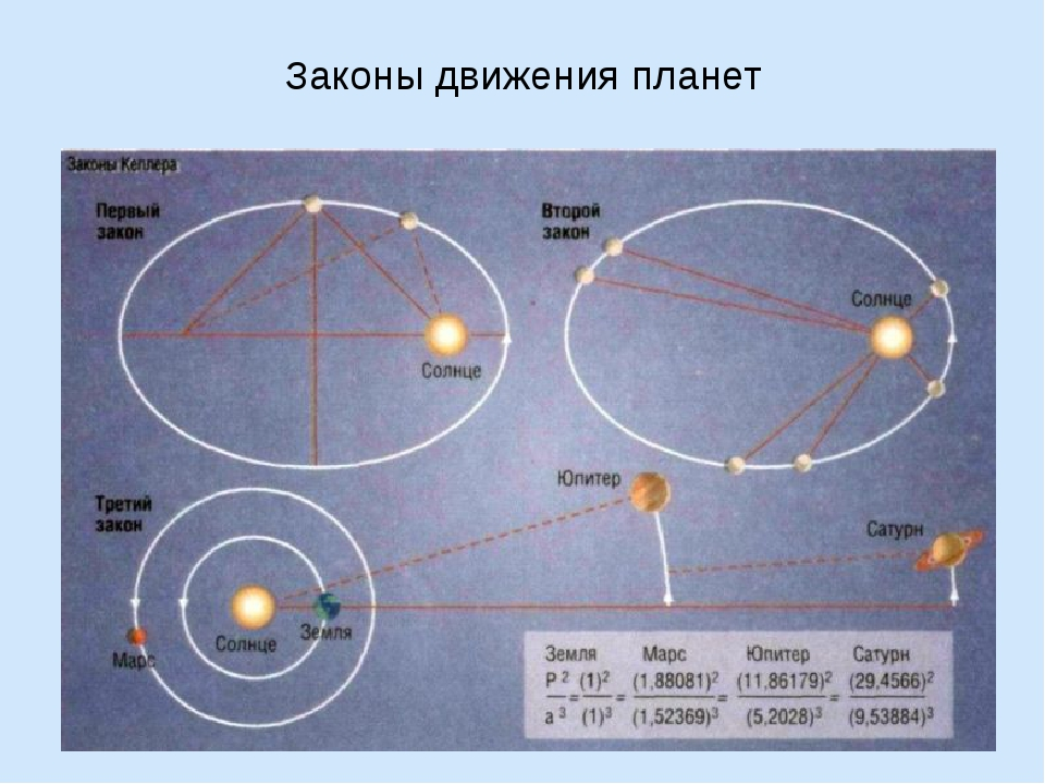 Законы движения планет