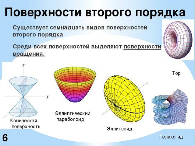 Существует семнадцать видов поверхностей второго порядка Среди всех поверхнос...