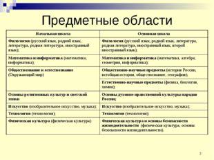 * Предметные области Начальная школаОсновная школа Филология (русский язык,