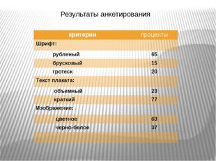 Результаты анкетирования критерии проценты Шрифт: рубленый 65 брусковый 15 гр