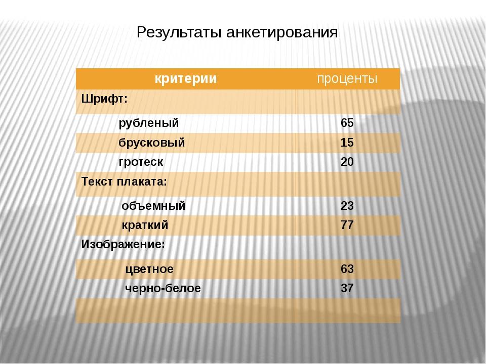 Результаты анкетирования критерии проценты Шрифт: рубленый 65 брусковый 15 гр...