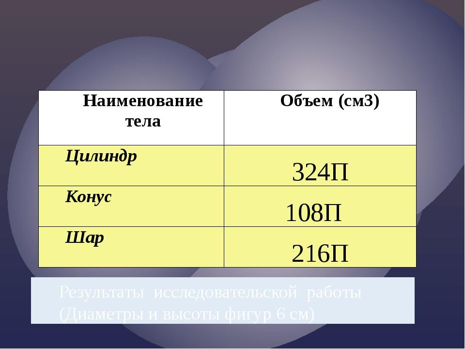 Результаты исследовательской работы (Диаметры и высоты фигур 6 см) Наименован...