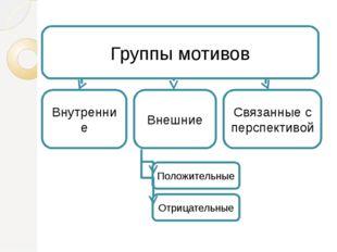 Группы мотивов Внутренние Внешние Связанные с перспективой Положительные Отри