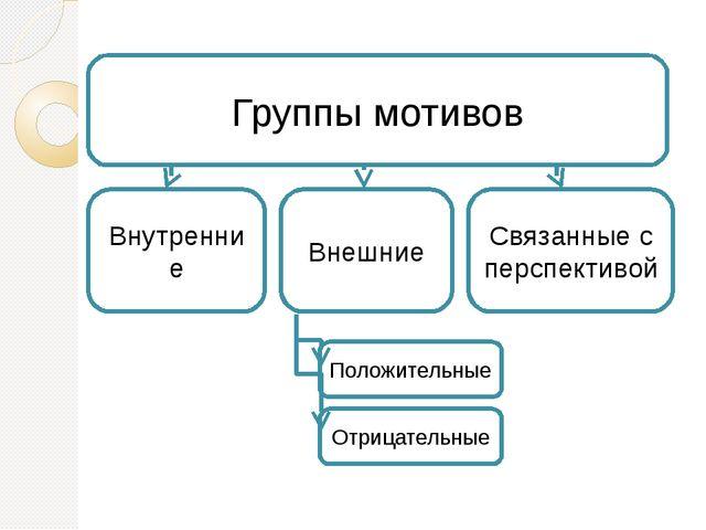 Группы мотивов Внутренние Внешние Связанные с перспективой Положительные Отри...