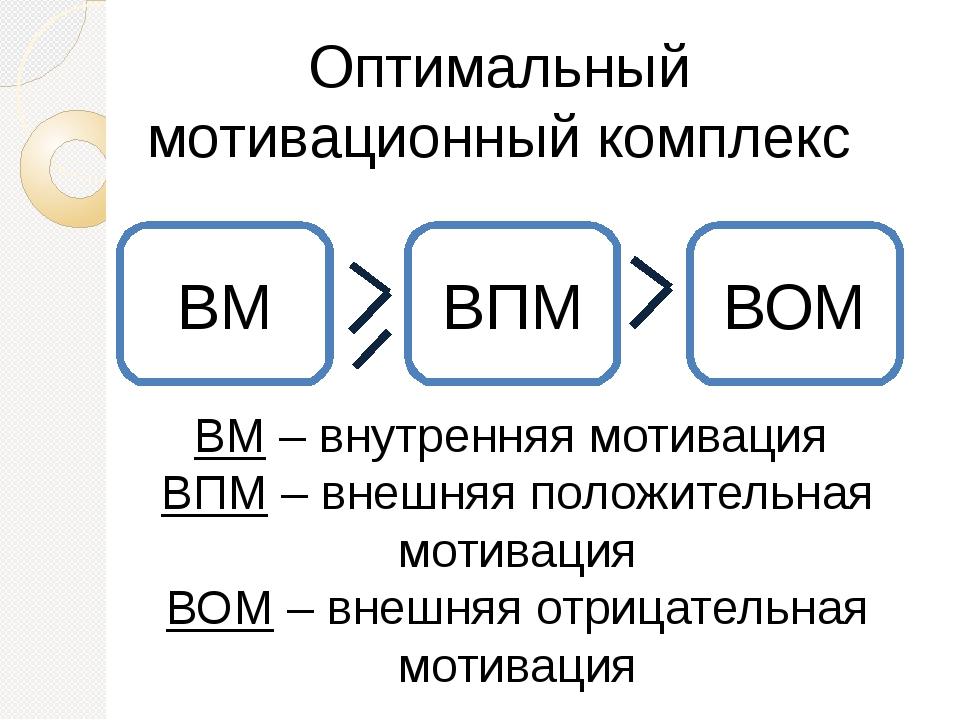 Оптимальный мотивационный комплекс ВМ – внутренняя мотивация ВПМ – внешняя по...
