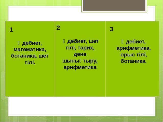 Әлия қандай пәндерді «5»-ке оқыды? 1 2 3 Әдебиет, математика, ботаника, шет...