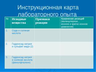 Инструкционная карта лабораторного опыта № Исходныевещнства Признаки реакции