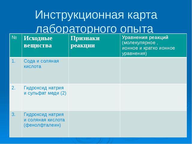 Инструкционная карта лабораторного опыта № Исходныевещнства Признаки реакции...