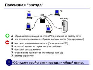 """Пассивная """"звезда"""" хаб РС РС РС РС сервер нет центрального компьютера (безопа"""