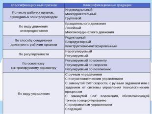 Классификационный признак Классификационные градации По числу рабочих органов