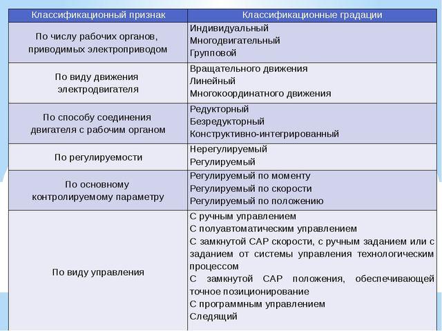 Классификационный признак Классификационные градации По числу рабочих органов...