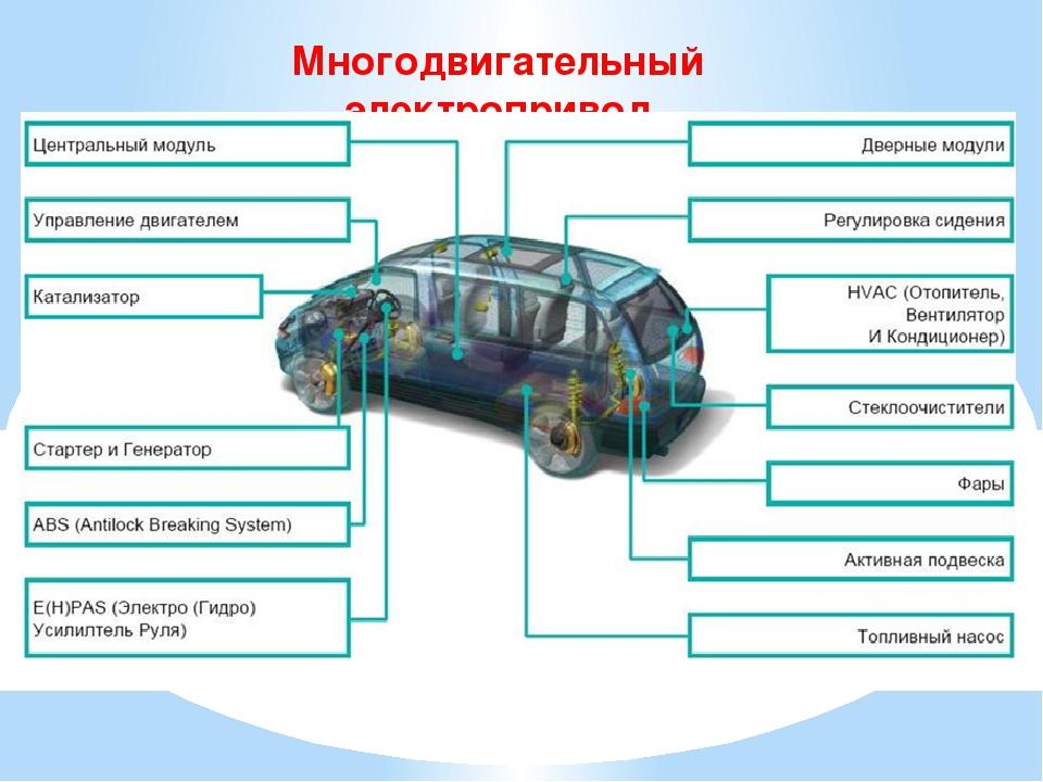 Многодвигательный электропривод