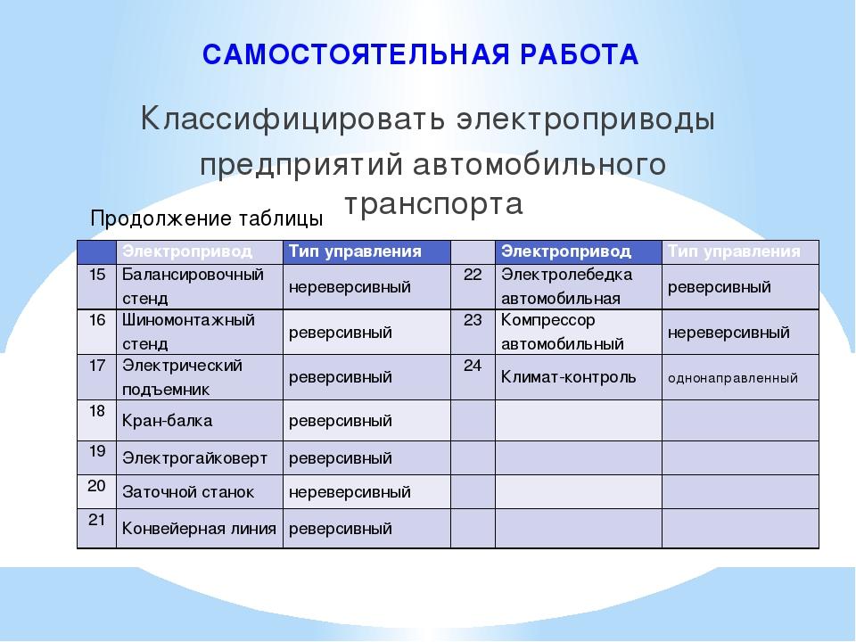 САМОСТОЯТЕЛЬНАЯ РАБОТА Классифицировать электроприводы предприятий автомобиль...