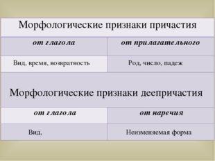Вид, время, возвратность Род, число, падеж Вид, Неизменяемая форма Морфологич