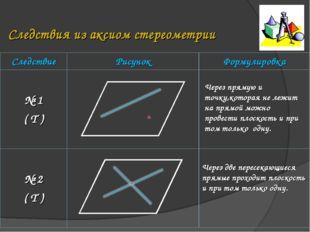 Следствия из аксиом стереометрии Через прямую и точку,которая не лежит на пря