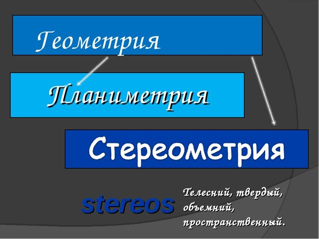 Геометрия Планиметрия stereos Телесний, твердый, объемний, пространственный.