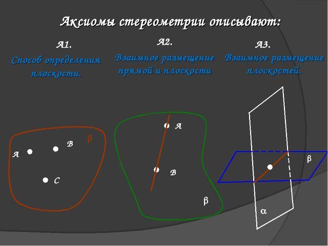 Аксиомы стереометрии описывают: А1. А2. А3. А В С b Способ определения плоско...